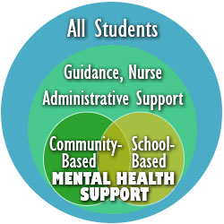 Venn diagram graphic showing all students, guidance, nurse, administrative support, school and community-based mental health support