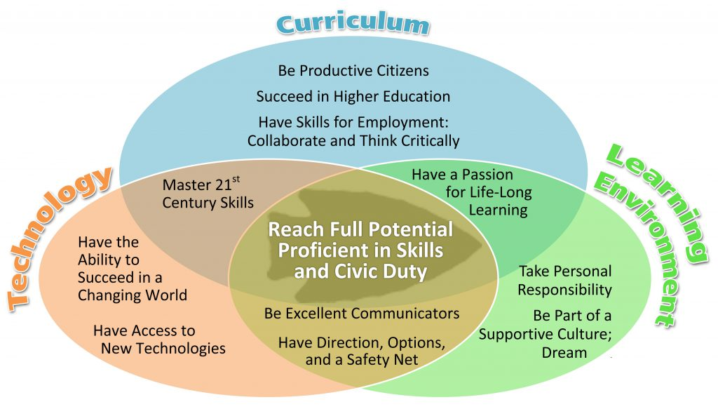 venn diagram including technology, curriculum and learning environment goals for students to reach their full potential, proficient in skills and civic duty