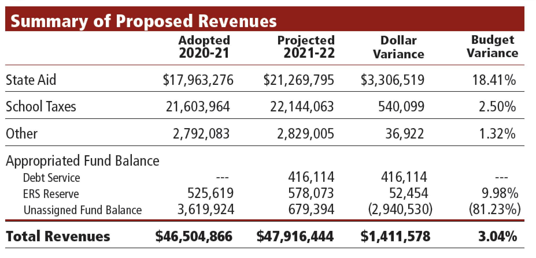 graphic of proposed district revenues for 2021-22